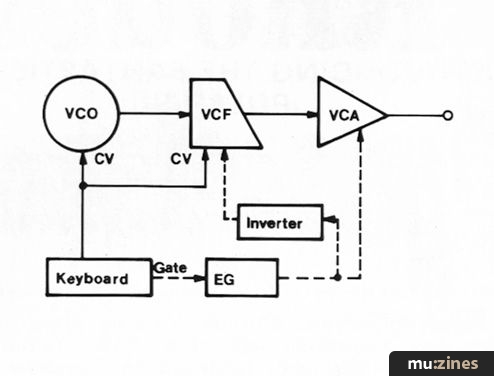 Advanced Music Synthesis (EMM Sep 83)