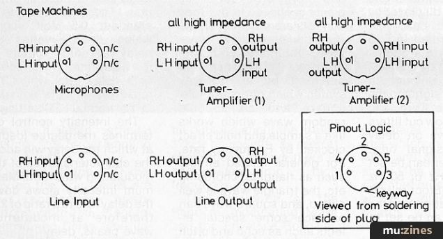 Mic 5 Pin Din Connector Wiring Diagram - wiring diagram on ...  Pin Din Power Connector Wiring Diagram on