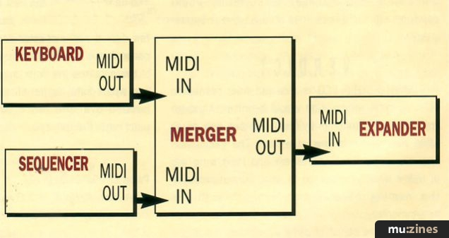 Channels, bandwidth and merging How