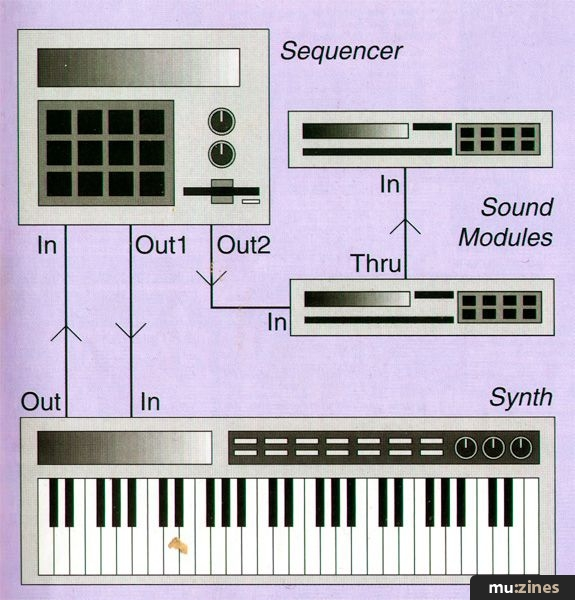 Midi By Example (MT Apr 93)