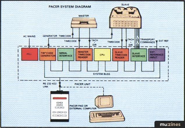 Audio Kinetics Pacer Synchroniser (SOS Oct 86)