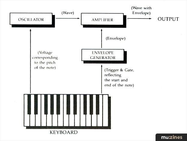 MIDI Retrofits (SOS Mar 89)