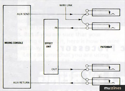 Patchbay Wiring Diagram from www.muzines.co.uk