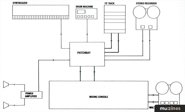 How to use a patchbay | ledgernote.